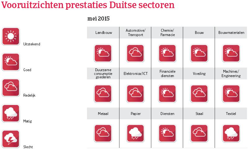 WE_Duitsland_vooruitzichten_prestaties (NL)