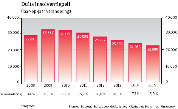 WE_Duitsland_insolventiepeil (NL)