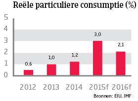 WE_Duitsland_reele_particuliere_consumptie (NL)