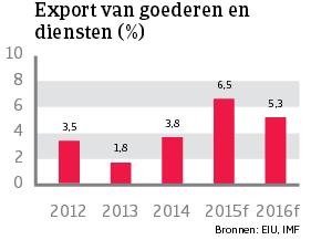 WE_Duitsland_export_goederen_diensten (NL)