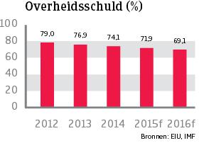 WE_Duitsland_overheidsschuld (NL)
