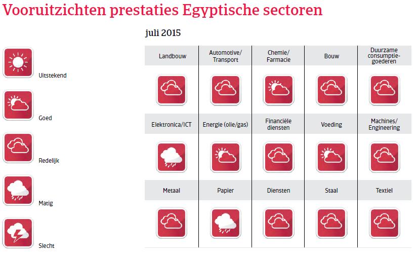 MENA_Egypte_vooruitzichten_prestaties (NL)