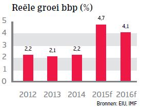 MENA_Egypte_reele_groei_bbp (NL)