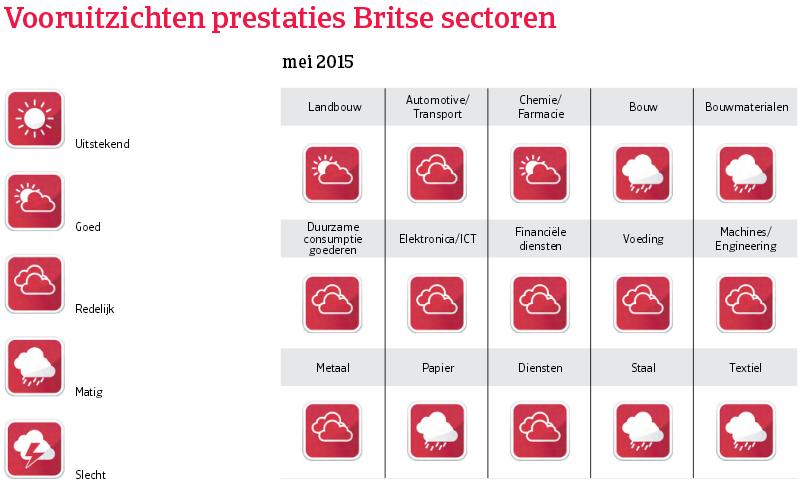 WE_VK_vooruitzichten_prestaties (NL)