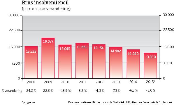 WE_VK_insolventiepeil (NL)