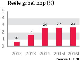 WE_VK_reele_groei_bbp (NL)