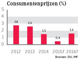 WE_VK_consumentenprijzen (NL)