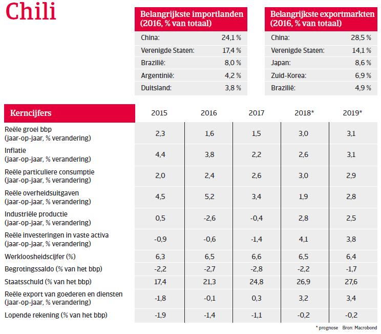 (Image) (NL) kerncijfers Chili landenrapport 2018