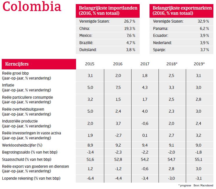 (Image) (NL) kerncijfers Colombia landenrapport 2018