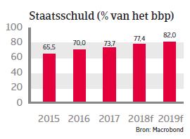 (Image) (NL) staatsschuld Brazilië landenrapport 2018