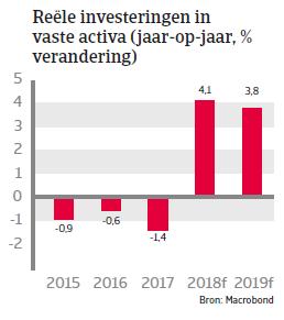 (Image) (NL) vaste activa Chili landenrapport 2018