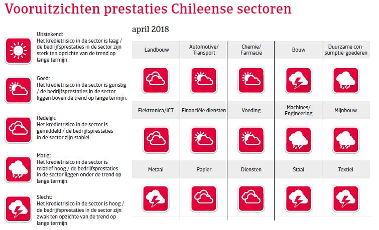 (Image) (NL) vooruitzichten Chili landenrapport 2018