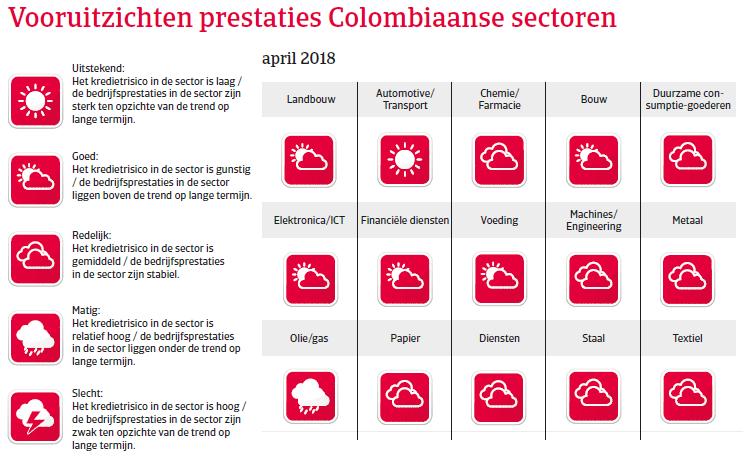 (Image) (NL) vooruitzichten Colombia landenrapport 2018