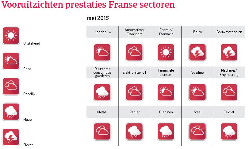 WE_Frankrijk_vooruitzichten_prestaties (NL)