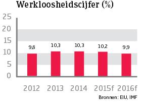WE_Frankrijk_werkloosheidscijfer (NL)