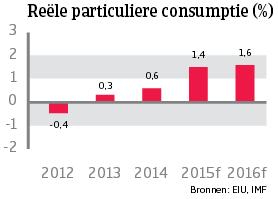 WE_Frankrijk_reele_particuliere_consumptie (NL)