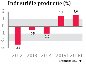 WE_Frankrijk_industriele_productie (NL)