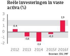 WE_Frankrijk_investeringen_activa (NL)