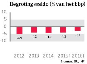 WE_Frankrijk_begrotingssaldo (NL)