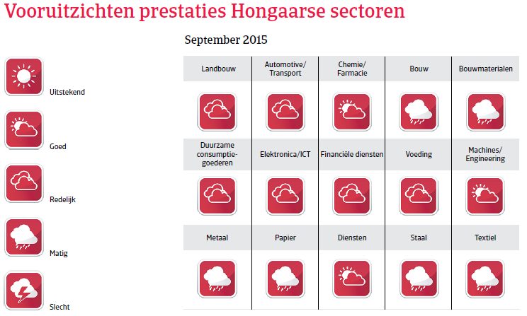CEE_Hongarije_overzicht_prestaties (NL)