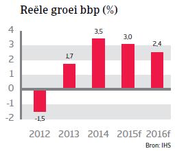 CEE_Hongarije_reele_groei_bpp (NL)