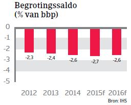 CEE_Hongarije_begrotingssaldo (NL)