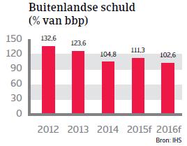 CEE_buitenlandse_schuld (NL)