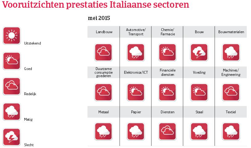 WE_Italie_vooruitzichten_prestaties (NL)