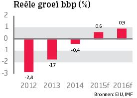 WE_Italie_reele_groei_bbp (NL)