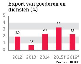 WE_Italie_export_goederen_diensten (NL)