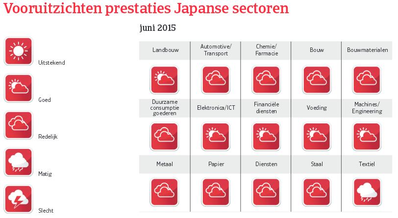 Japan_juni_2015_vooruitzichten