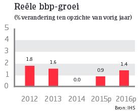 Japan_juni_2015_reele_bbp_groei (NL)