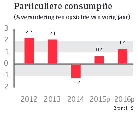 Japan_juni_2015_particuliere_consumptie (NL)