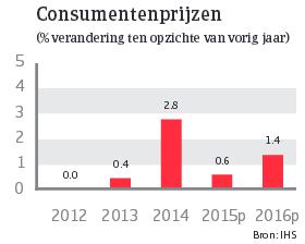 Japan_juni_2015_consumptieprijzen (NL)
