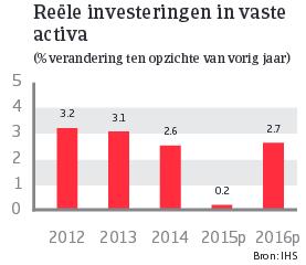 Japan_juni_2015_investeringen_vaste_activa (NL)