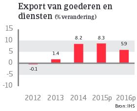 Japan_juni_2015_export_goederen_diensten (NL)