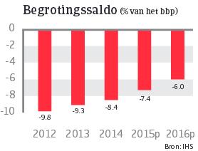 Japan_juni_2015_begrotingssaldo (NL)