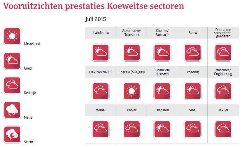MENA_Koeweit_vooruitzichten_prestaties (NL)