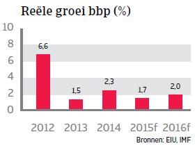 MENA_Koeweit_reele_groei_bbp (NL)