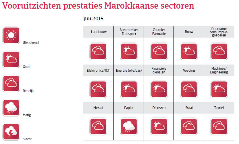 MENA_Marokko_vooruitzichten_prestaties (NL)