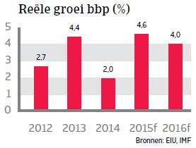 MENA_Marokko_reele_groei_bbp (NL)