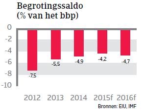 MENA_Marokko_begrotingssaldo (NL)