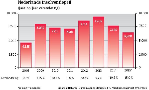 WE_Italie_insolventiepeil (NL)