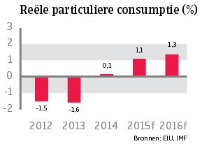 WE_Italie_reele_consumptie (NL)