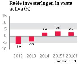 WE_Italie_reele_investeringen_vaste_activa (NL)