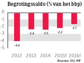 WE_Italie_begrotingssaldo (NL)