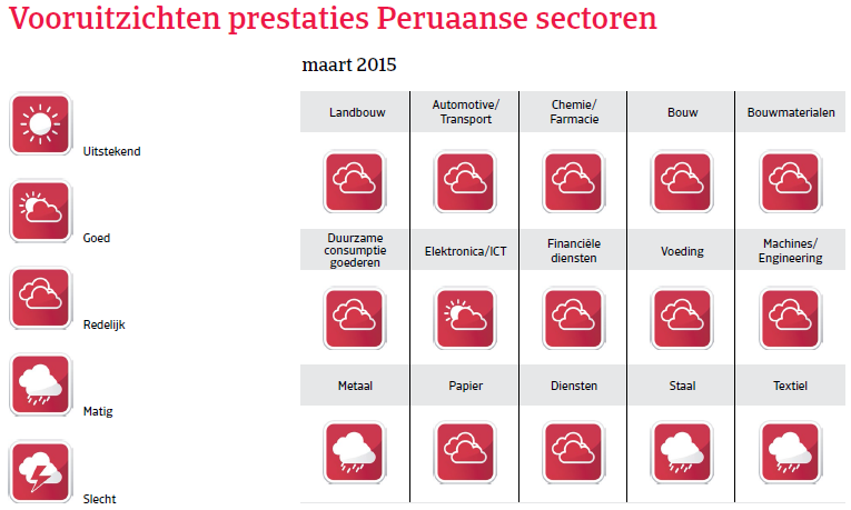 ZA_Peru_vooruitzichten_prestaties (NL)