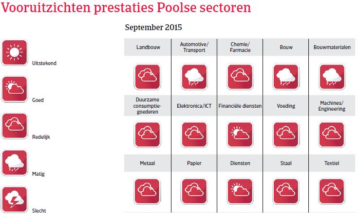 CEE_Polen_vooruitzichten_prestaties (NL)