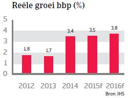 CEE_Polen_reele_groei_bbp (NL)