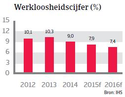 CEE_Polen_werkloosheidscijfer (NL)